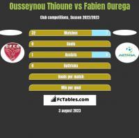 Ousseynou Thioune vs Fabien Ourega h2h player stats