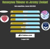 Ousseynou Thioune vs Jeremy Livolant h2h player stats