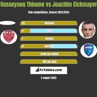 Ousseynou Thioune vs Joachim Eickmayer h2h player stats