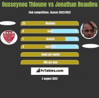 Ousseynou Thioune vs Jonathan Beaulieu h2h player stats