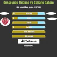 Ousseynou Thioune vs Sofiane Daham h2h player stats