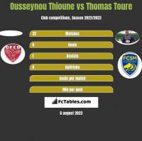Ousseynou Thioune vs Thomas Toure h2h player stats