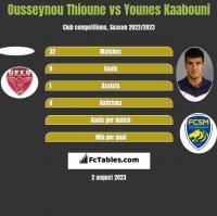 Ousseynou Thioune vs Younes Kaabouni h2h player stats