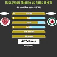 Ousseynou Thioune vs Aniss El Hriti h2h player stats