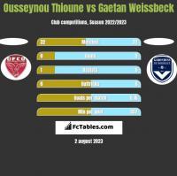 Ousseynou Thioune vs Gaetan Weissbeck h2h player stats