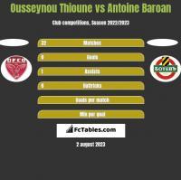 Ousseynou Thioune vs Antoine Baroan h2h player stats