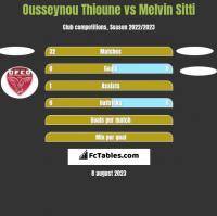 Ousseynou Thioune vs Melvin Sitti h2h player stats
