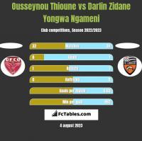 Ousseynou Thioune vs Darlin Zidane Yongwa Ngameni h2h player stats