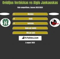Ovidijus Verbickas vs Algis Jankauskas h2h player stats
