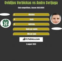 Ovidijus Verbickas vs Andro Svrljuga h2h player stats