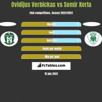 Ovidijus Verbickas vs Semir Kerla h2h player stats