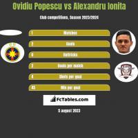 Ovidiu Popescu vs Alexandru Ionita h2h player stats