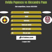 Ovidiu Popescu vs Alexandru Paun h2h player stats