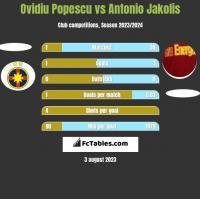 Ovidiu Popescu vs Antonio Jakolis h2h player stats