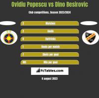 Ovidiu Popescu vs Dino Besirovic h2h player stats