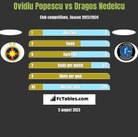 Ovidiu Popescu vs Dragos Nedelcu h2h player stats