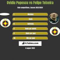 Ovidiu Popescu vs Felipe Teixeira h2h player stats