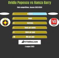 Ovidiu Popescu vs Hamza Barry h2h player stats