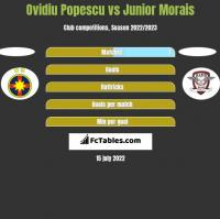 Ovidiu Popescu vs Junior Morais h2h player stats