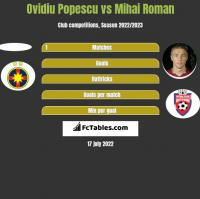 Ovidiu Popescu vs Mihai Roman h2h player stats