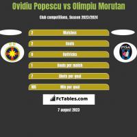 Ovidiu Popescu vs Olimpiu Morutan h2h player stats