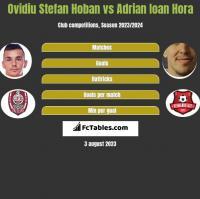 Ovidiu Stefan Hoban vs Adrian Ioan Hora h2h player stats