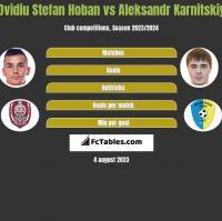 Ovidiu Stefan Hoban vs Aleksandr Karnitskiy h2h player stats