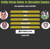 Ovidiu Stefan Hoban vs Alexandru Dandea h2h player stats