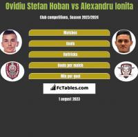 Ovidiu Stefan Hoban vs Alexandru Ionita h2h player stats
