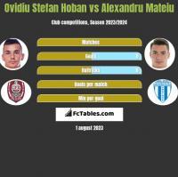 Ovidiu Stefan Hoban vs Alexandru Mateiu h2h player stats
