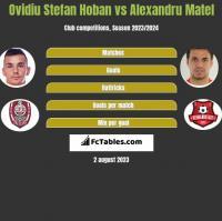 Ovidiu Stefan Hoban vs Alexandru Matel h2h player stats