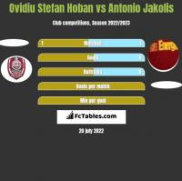 Ovidiu Stefan Hoban vs Antonio Jakolis h2h player stats