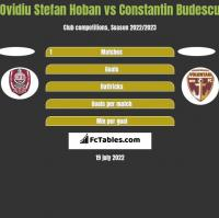 Ovidiu Stefan Hoban vs Constantin Budescu h2h player stats