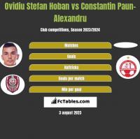 Ovidiu Stefan Hoban vs Constantin Paun-Alexandru h2h player stats