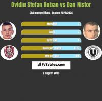 Ovidiu Stefan Hoban vs Dan Nistor h2h player stats