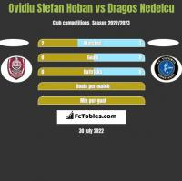 Ovidiu Stefan Hoban vs Dragos Nedelcu h2h player stats