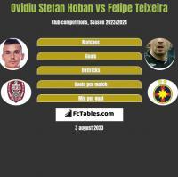 Ovidiu Stefan Hoban vs Felipe Teixeira h2h player stats