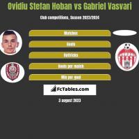 Ovidiu Stefan Hoban vs Gabriel Vasvari h2h player stats