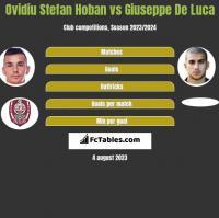 Ovidiu Stefan Hoban vs Giuseppe De Luca h2h player stats
