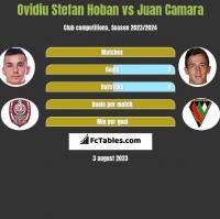 Ovidiu Stefan Hoban vs Juan Camara h2h player stats