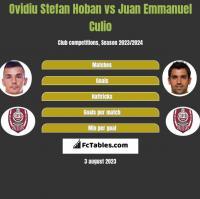 Ovidiu Stefan Hoban vs Juan Emmanuel Culio h2h player stats