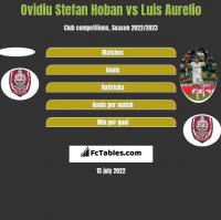 Ovidiu Stefan Hoban vs Luis Aurelio h2h player stats