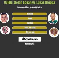 Ovidiu Stefan Hoban vs Lukas Droppa h2h player stats