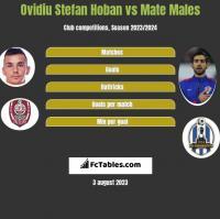 Ovidiu Stefan Hoban vs Mate Males h2h player stats