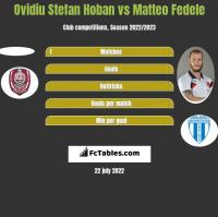 Ovidiu Stefan Hoban vs Matteo Fedele h2h player stats