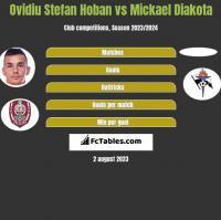 Ovidiu Stefan Hoban vs Mickael Diakota h2h player stats