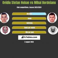 Ovidiu Stefan Hoban vs Mihai Bordeianu h2h player stats