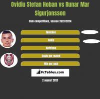 Ovidiu Stefan Hoban vs Runar Mar Sigurjonsson h2h player stats