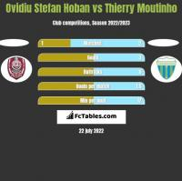 Ovidiu Stefan Hoban vs Thierry Moutinho h2h player stats