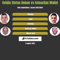 Ovidiu Stefan Hoban vs Sebastian Mailat h2h player stats